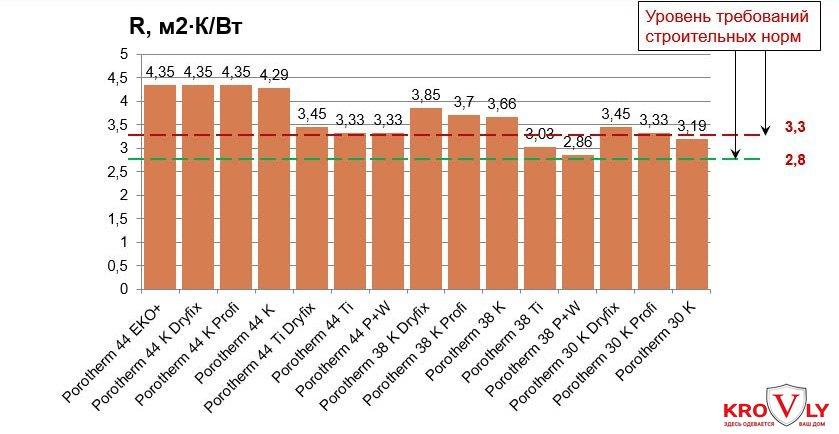 Показатели энергосбережения Porotherm