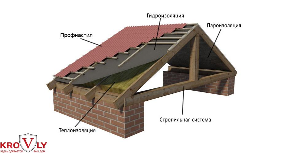 кровельный пирог металлической крыши
