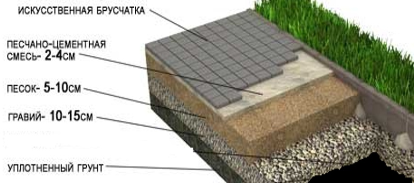 Укладка гранитной брусчатки и натурального камня (гарантия от 1 года)