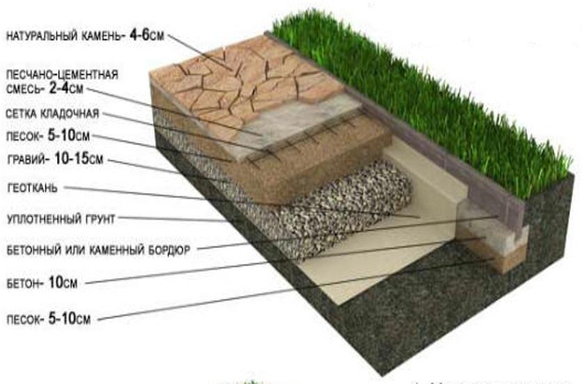 Укладка натурального камня (гарантия от 5 лет)