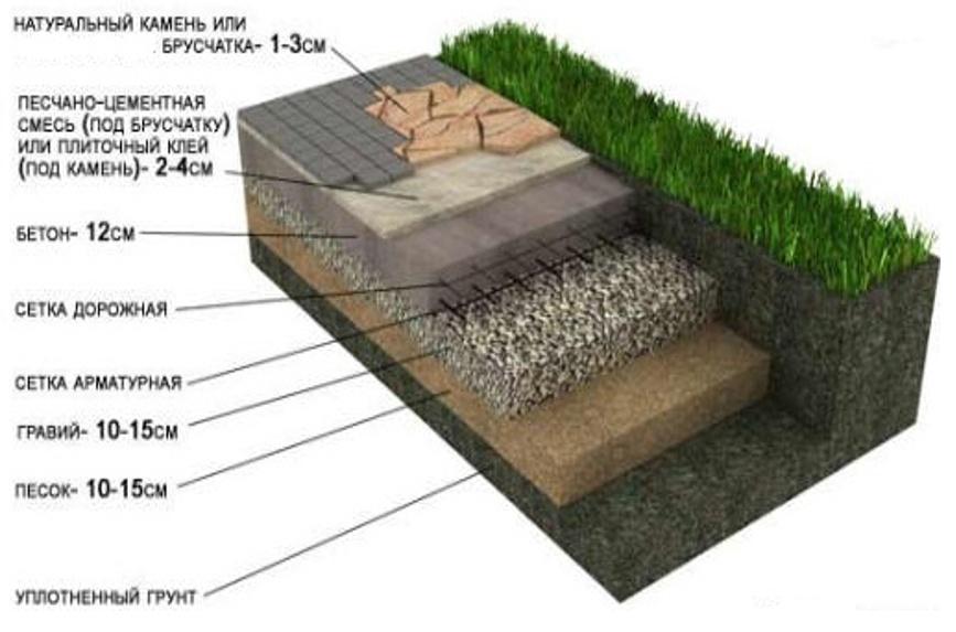 Укладка гранитной брусчатки и натурального камня (гарантия от 5 лет)