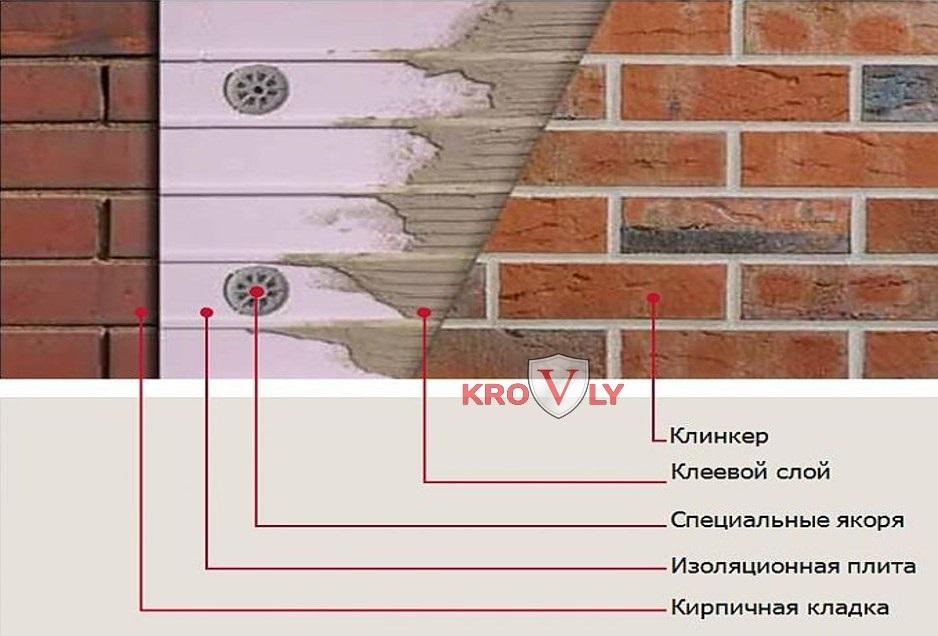 Устройство фасада с облицовкой клинкерной плиткой