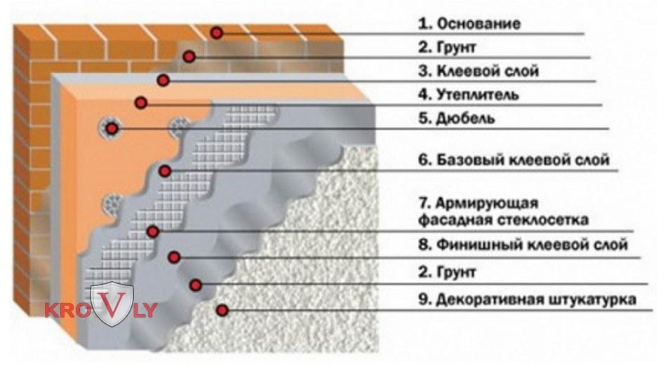 Устройство фасада с утеплением под цветную декоративную штукатурку (короед)