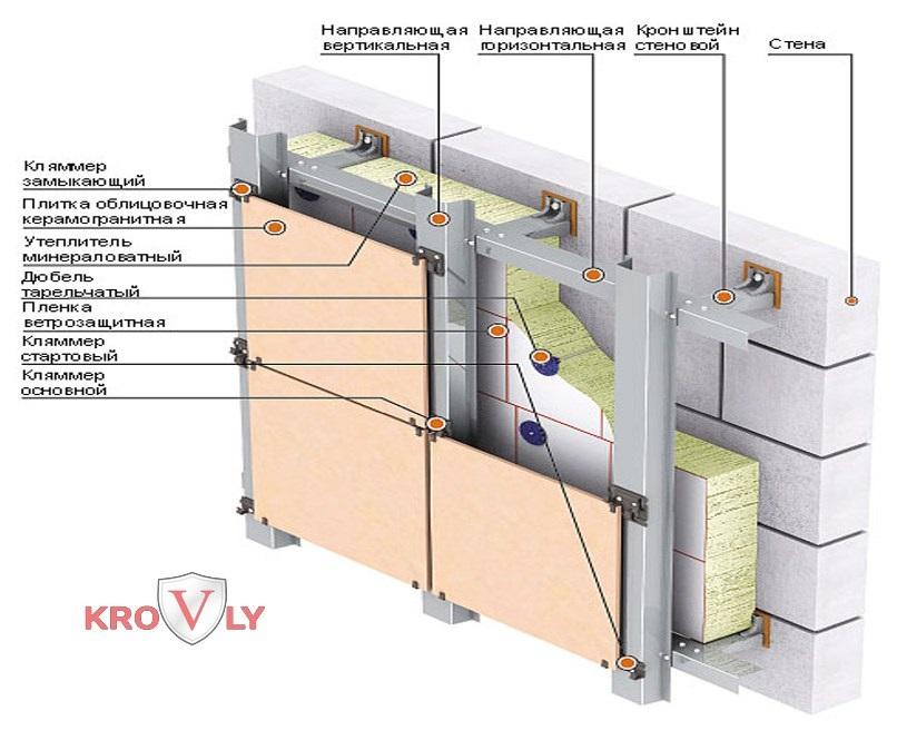 Облицовка вентилируемого фасада керамогранитом, плиткой