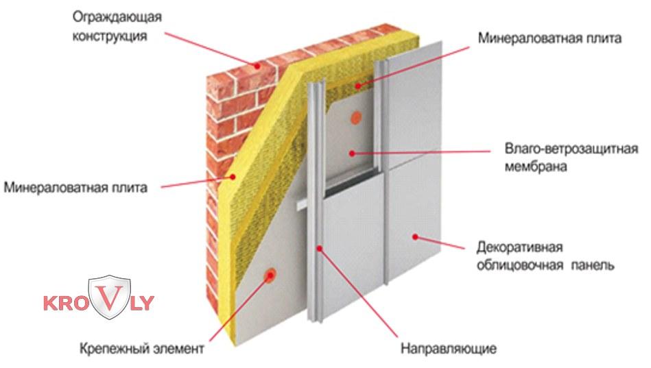 Облицовка вентилируемого фасада композитными панелями