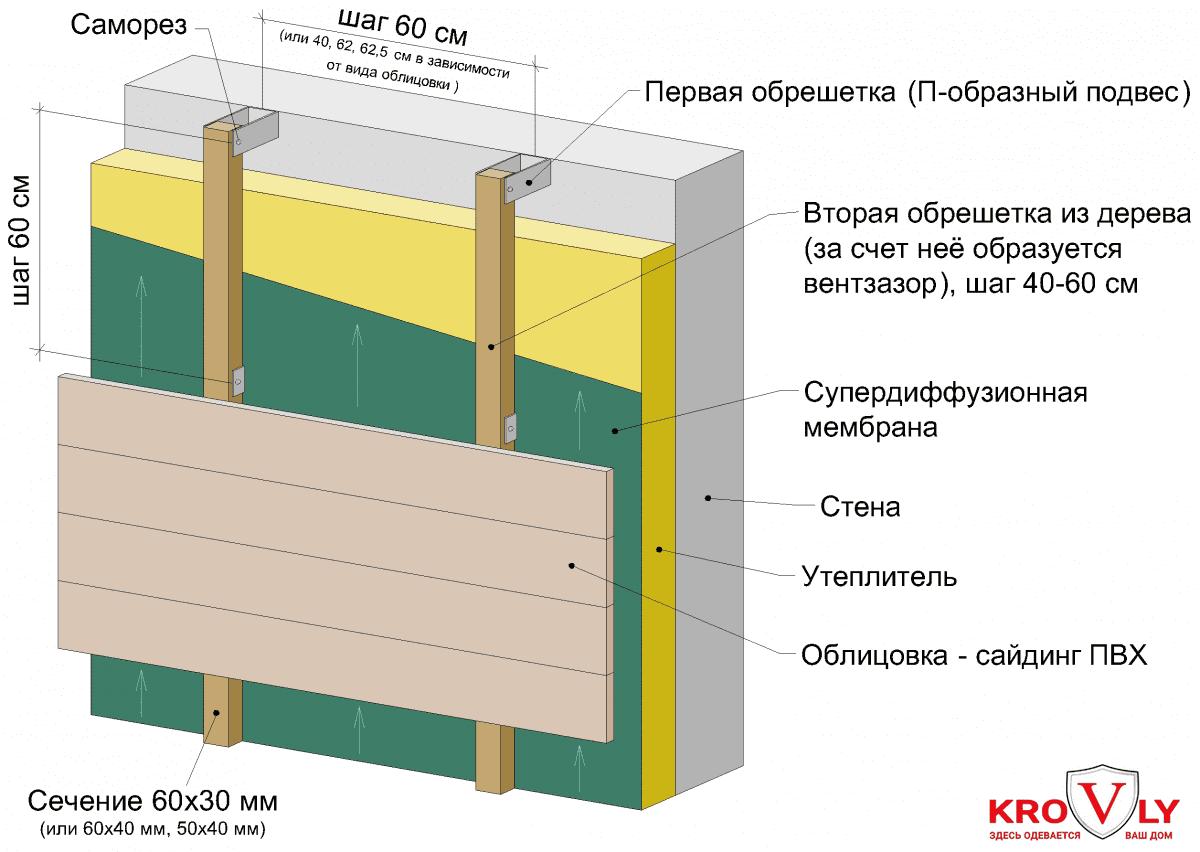 Монтаж утеплителя для стен
